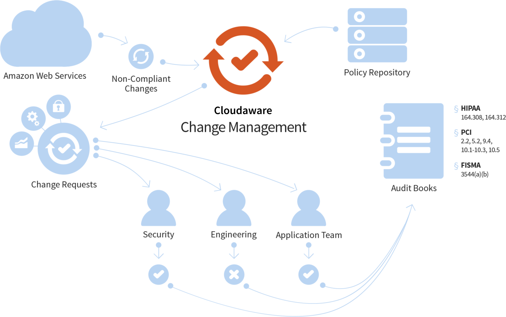 CloudAware Change Management diagram