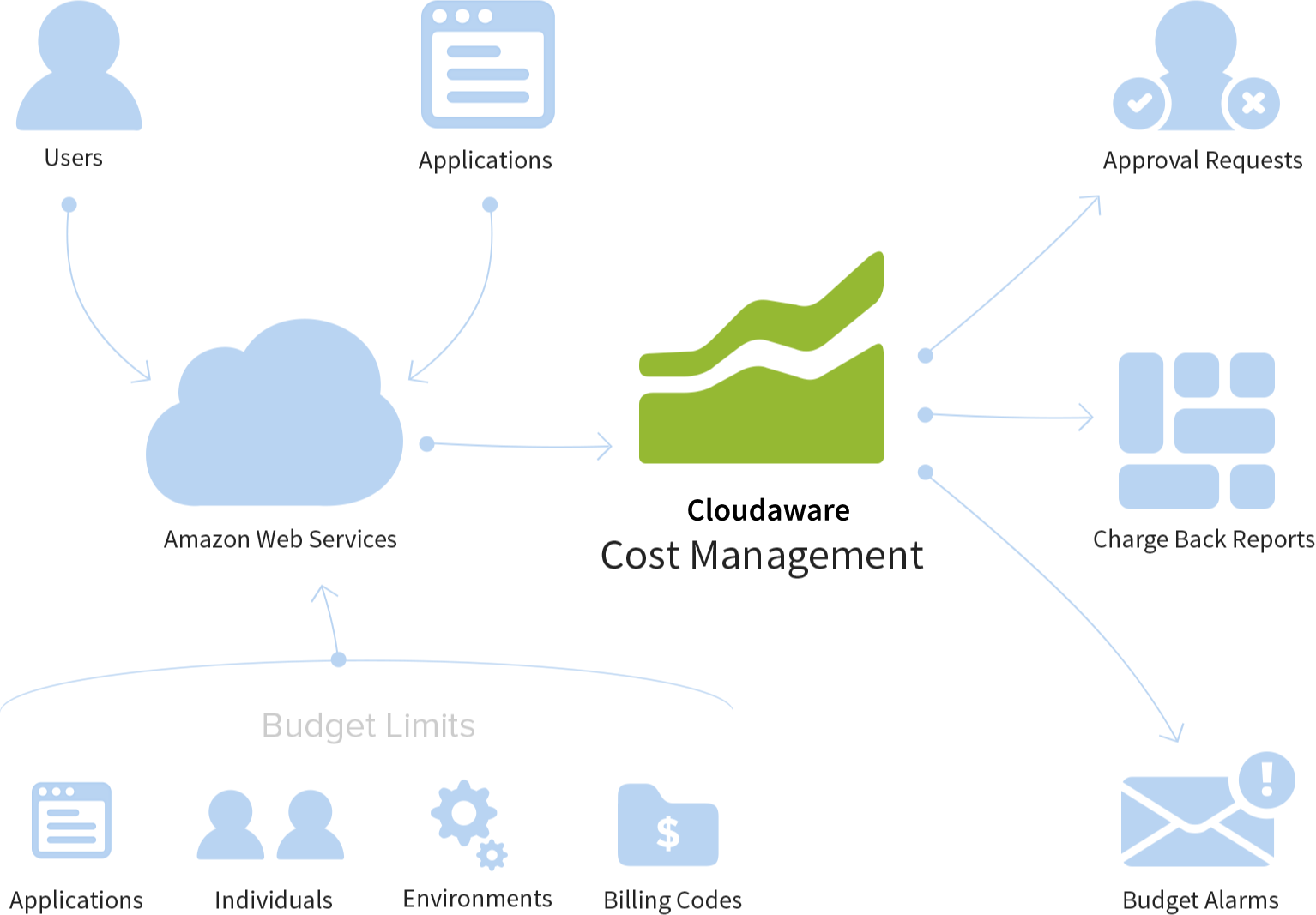 CloudAware Cost Management diagram