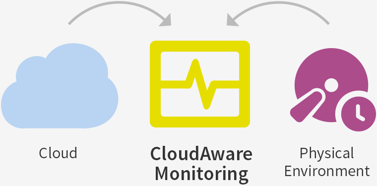 Unified Monitoring